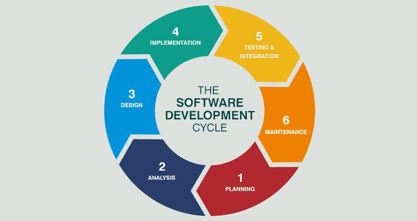 Steps of Software Development