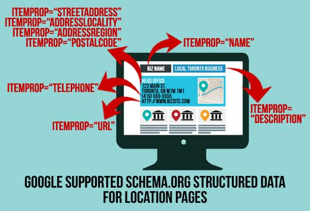 Schema Structured Data - Dominate Your City's Search - 3 Local SEO Strategies You Can (& Should) Implement Right Now